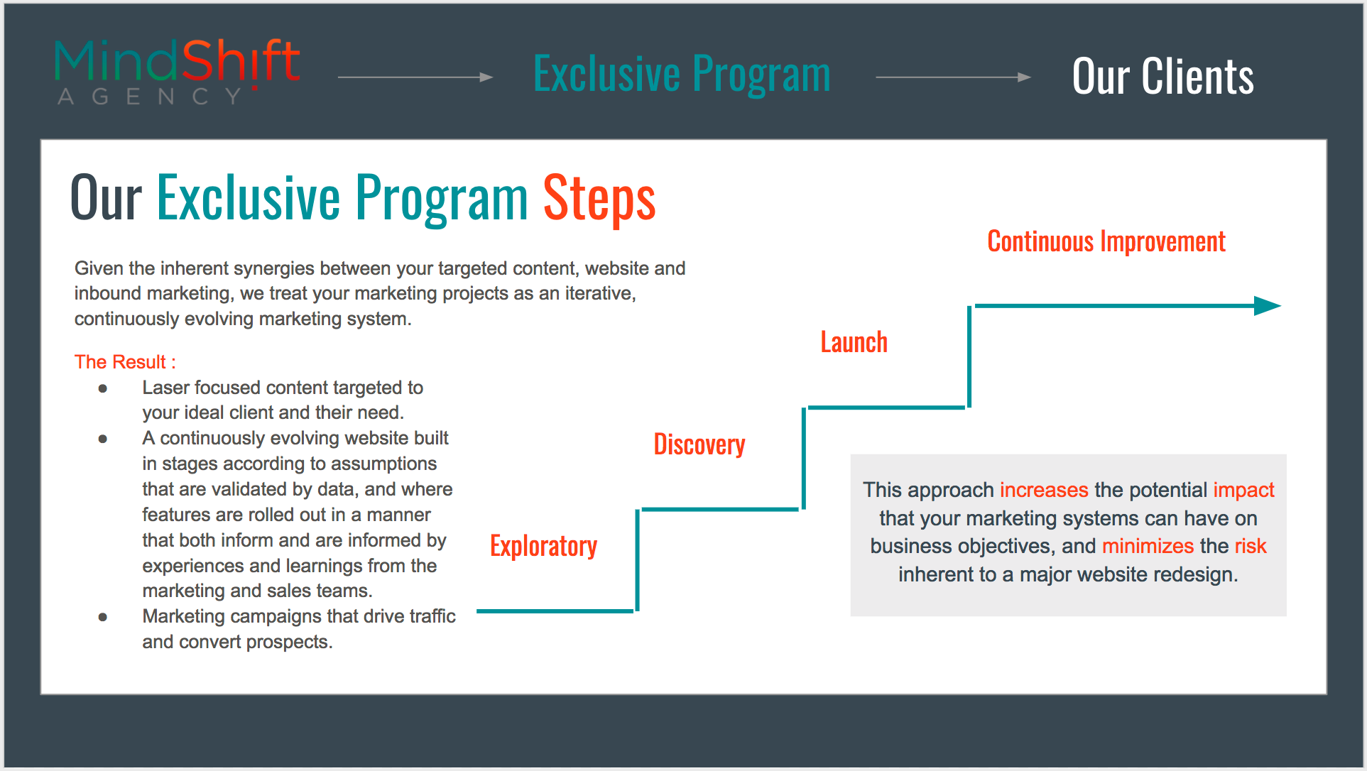 The MindShift Agency Exclusive Client Program